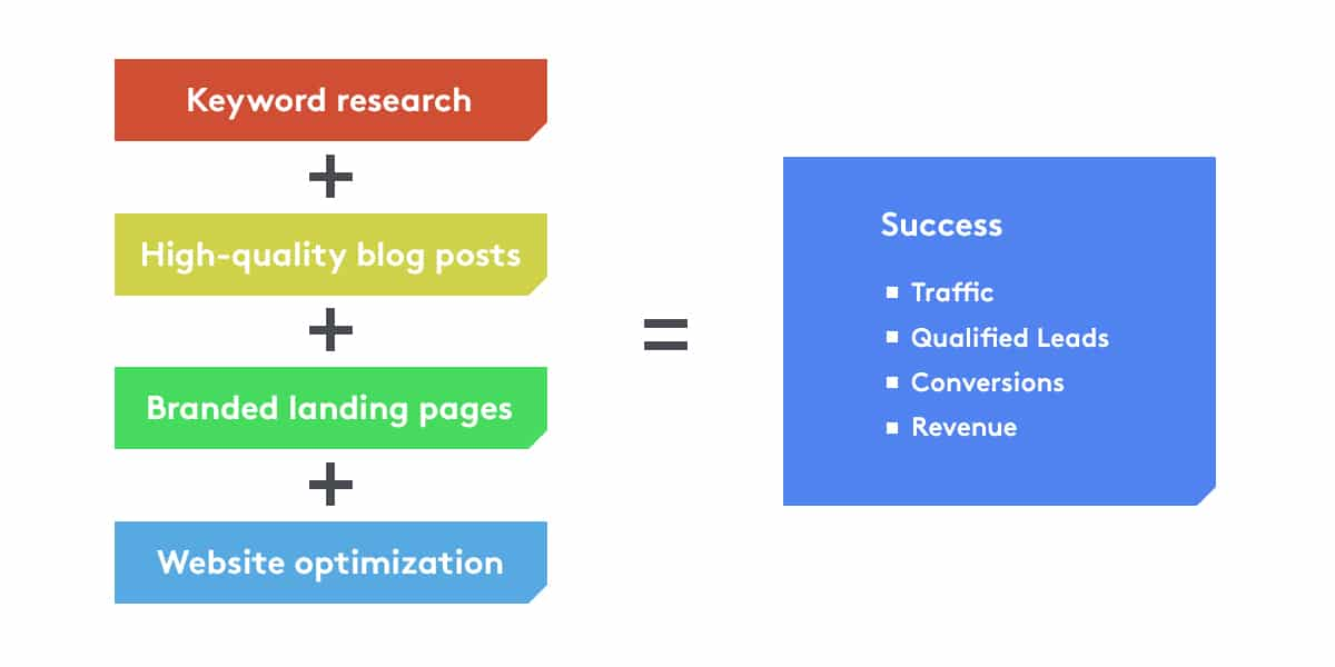 B2B Content Marketing Strategy Example