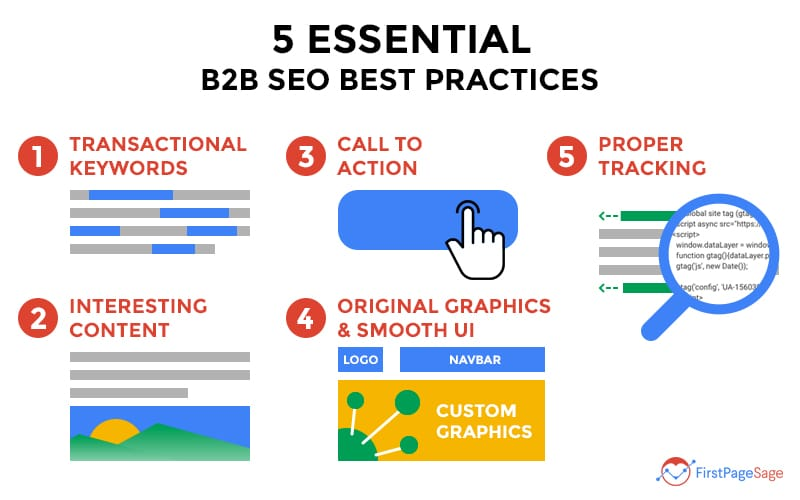 Graphic demonstrating the 5 essential B2B SEO best practices: transactional keywords, interesting content, a call to action, smooth UI, and proper tracking.