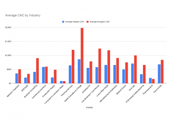 Average CAC by Industry no logo