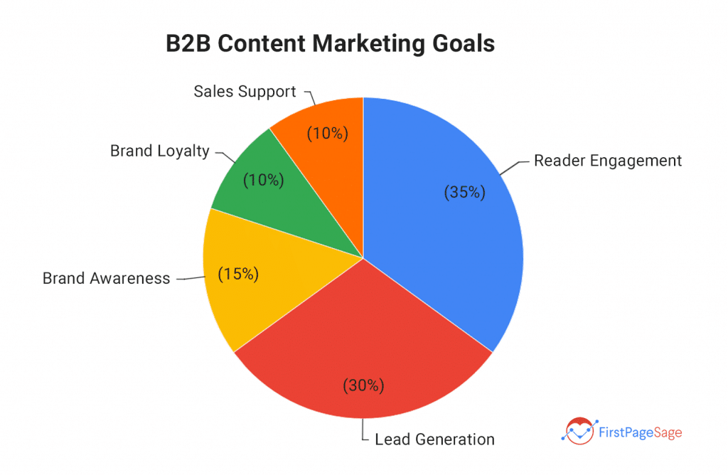 pie chart showing b2b content marketing goals