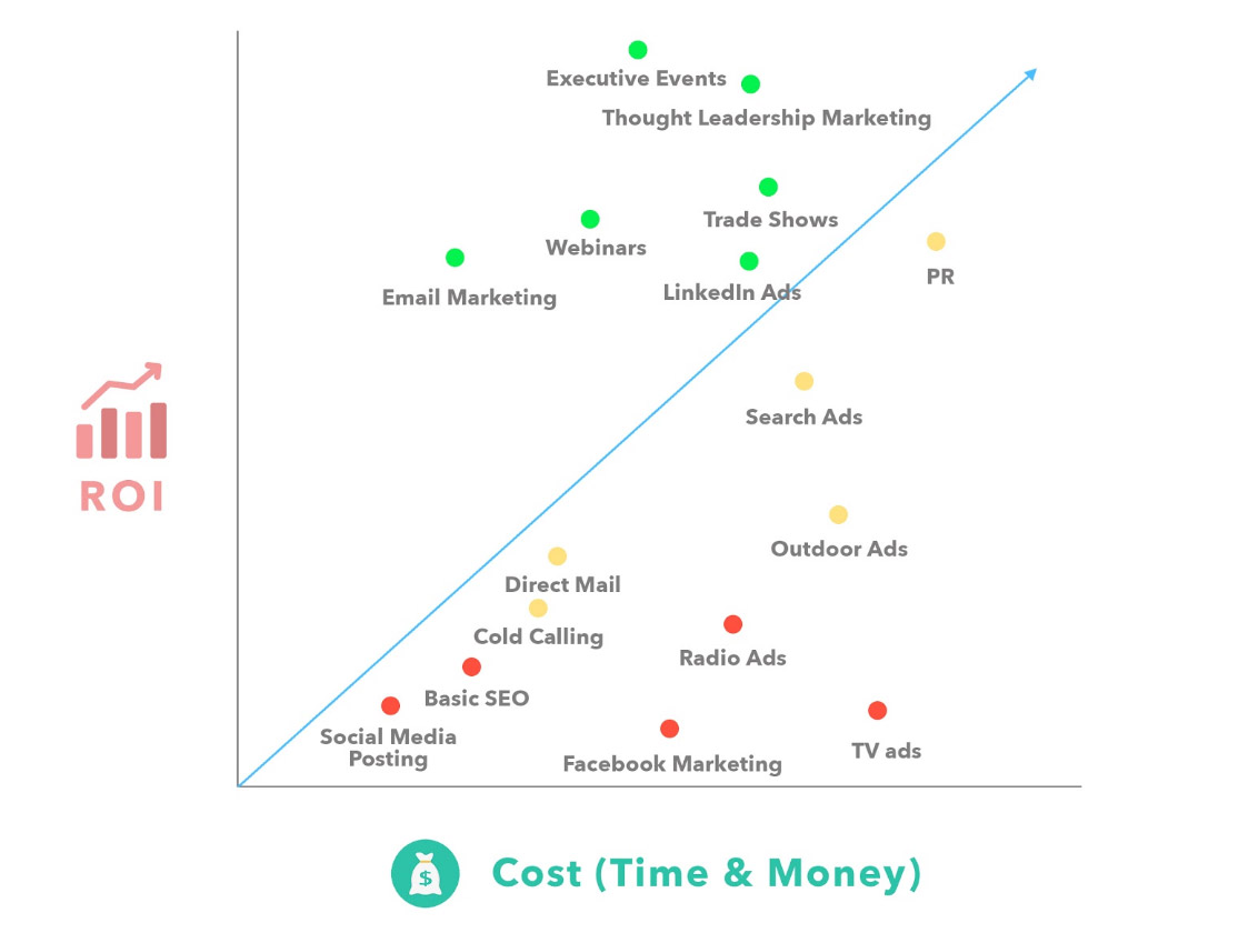 B2B Lead Generation: The Best Strategies for 2019 and Beyond