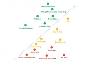 B2B-Lead-Generation-Strategies-ROI-vs-Cost-tn