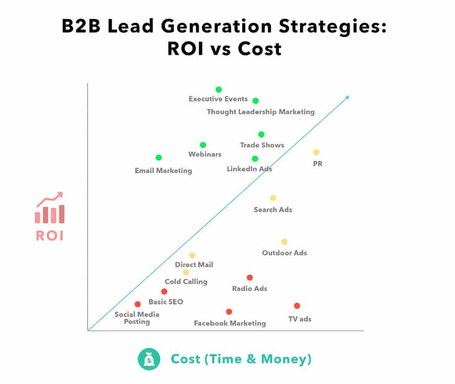 B2B Lead Generation Strategies ROI vs Cost