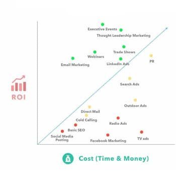 chart ranking various b2b lead generation strategies