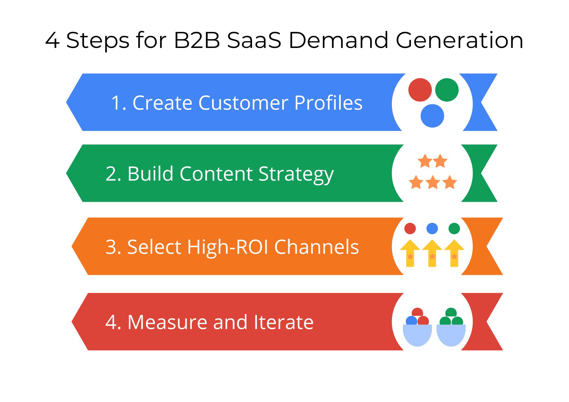 B2B SaaS Demand Generation: 2021-2022 Guide