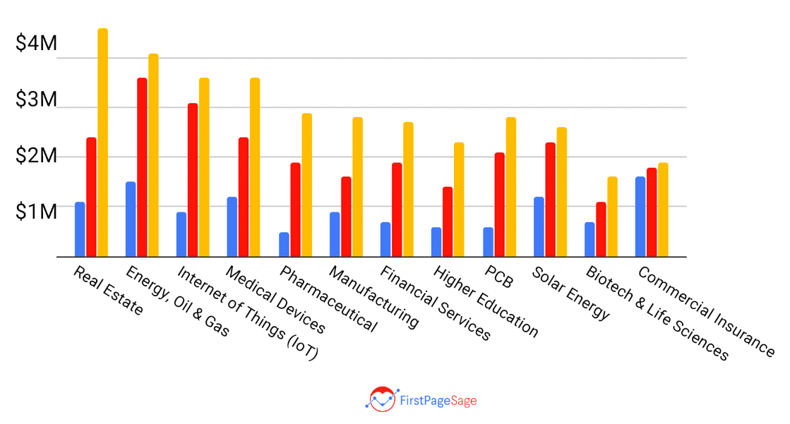 Chart showing 3-year ROI for content marketing for 12 industries