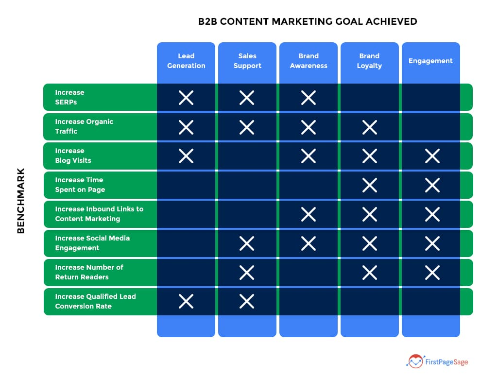 Chart comparing b2b marketing benchmarks against goals