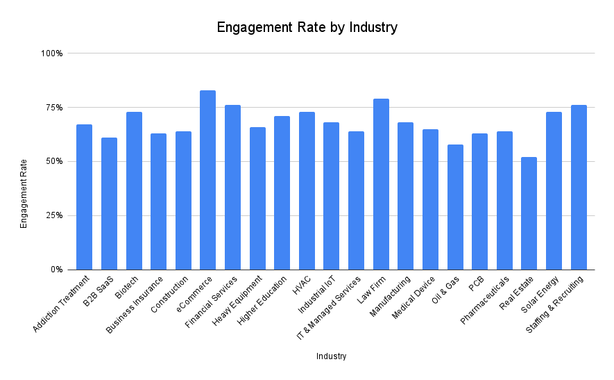 A bar chart showing engagement rate by industry.