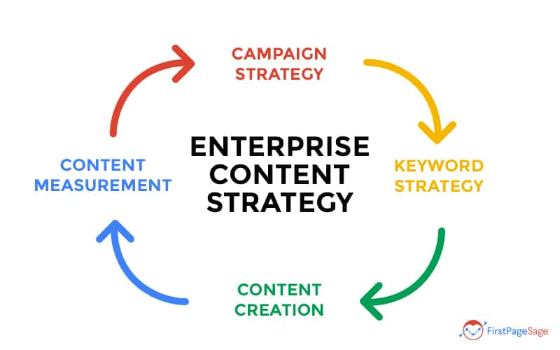 fly wheel showing an enterprise content strategy