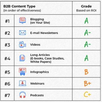 Report card grading different B2B marketing types
