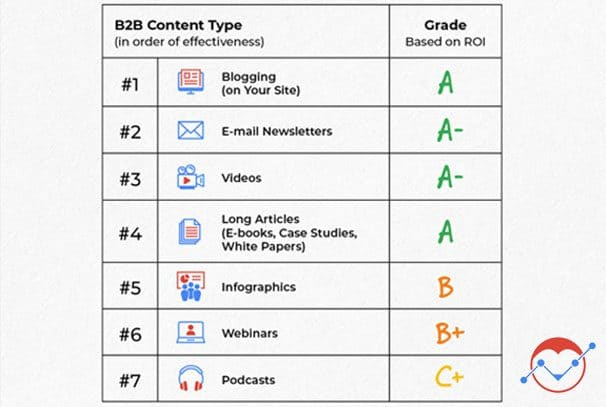 Report card showing grades of different B2B marketing strategies