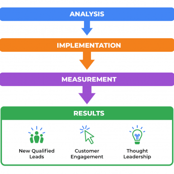A colorful flow chart outlining the four key steps of a successful B2B SEO strategy, including analysis, implementation, measurement, and results.