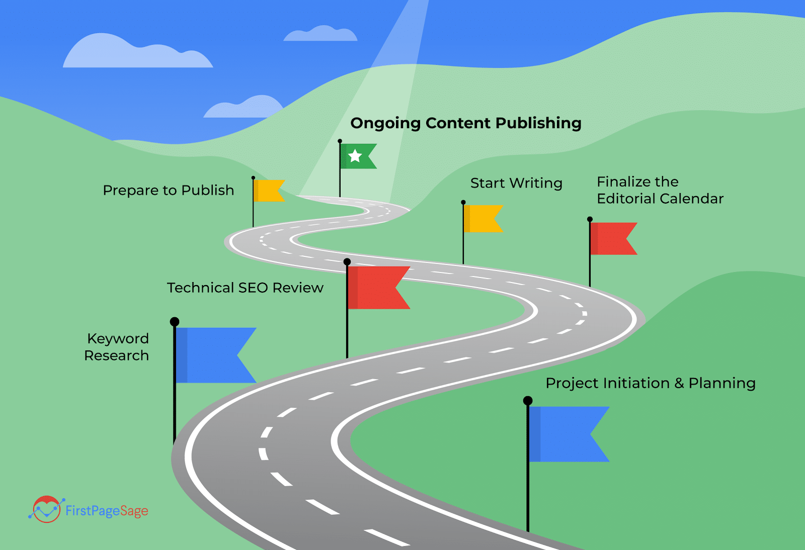 A road winding through the 7 steps of the First Page Sage content marketing strategy.