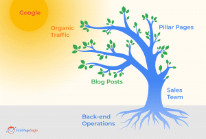 Pillar content marketing is an important part of a thought leadership campaign.