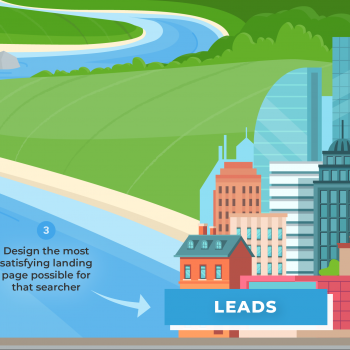A river modeling the three phases of content marketing for lead generation.