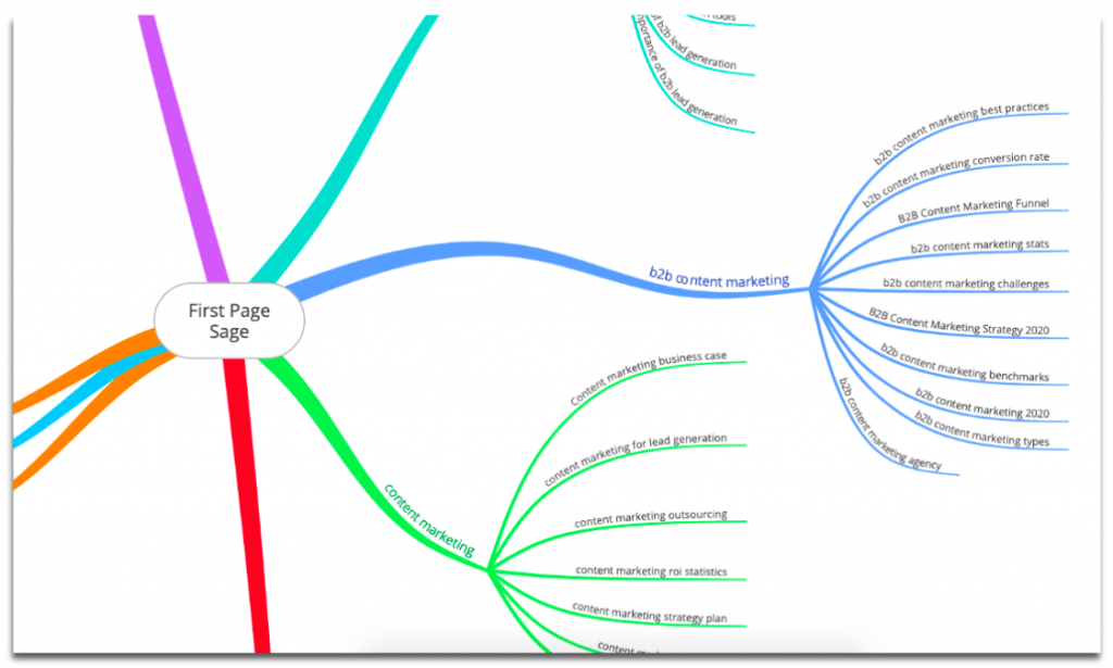 First Page Sage's mind map