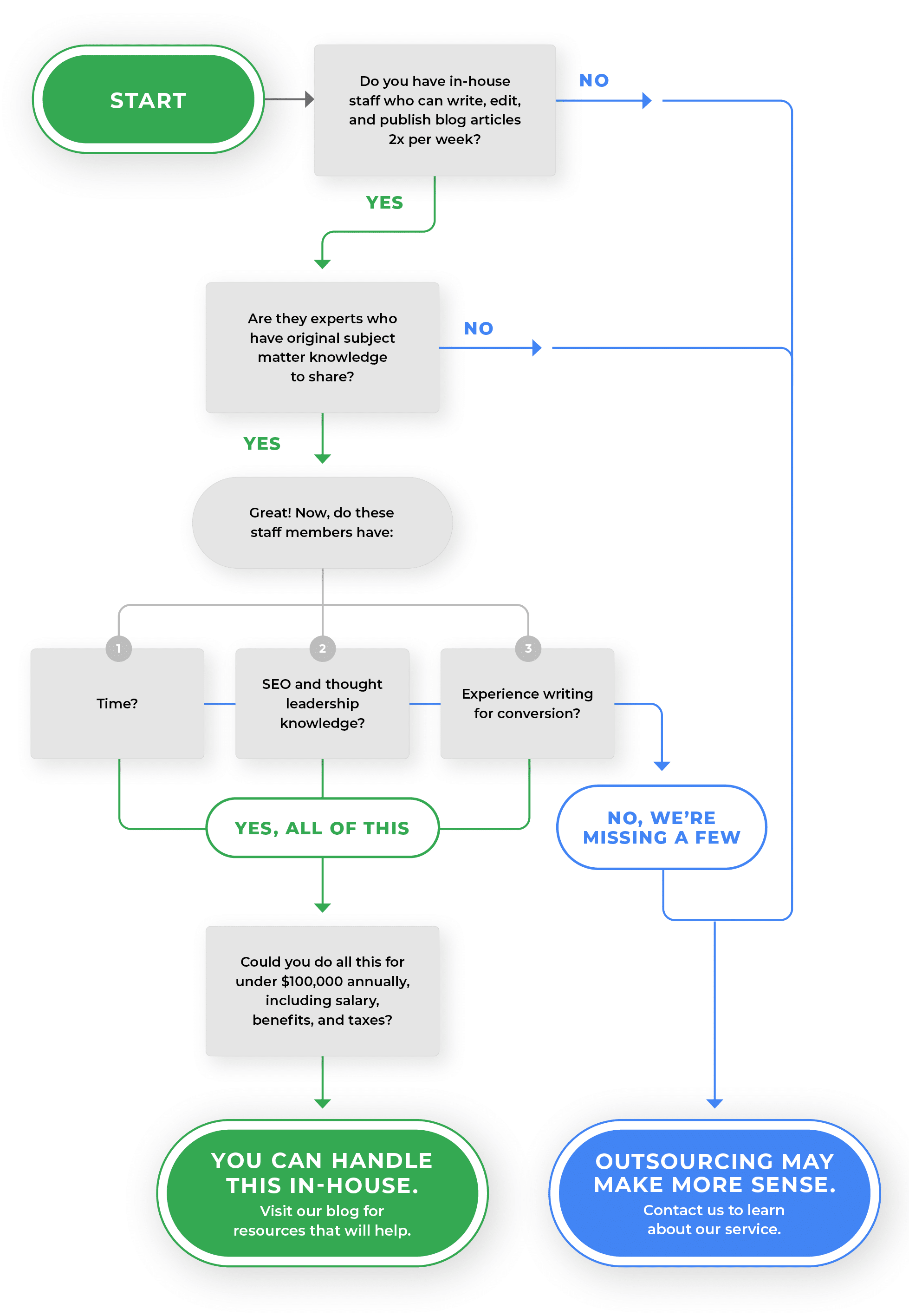 Decision flow chart on outsourcing content marketing or not.