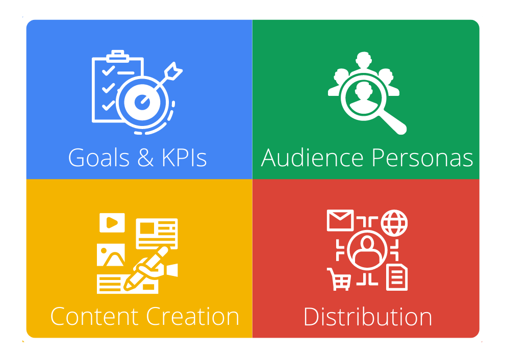 Enterprise Content Marketing: What Works in 2021-2022