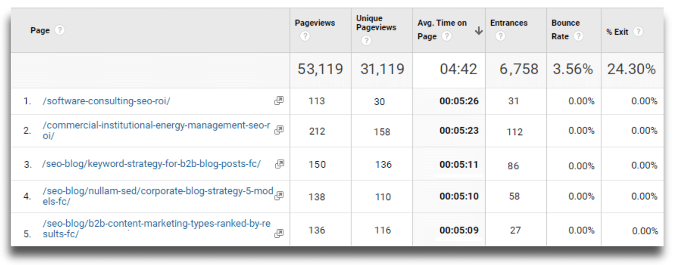 A screenshot from Google Analytics displaying our site's top pages by Time On Page, a common measure of a searcher's engagement