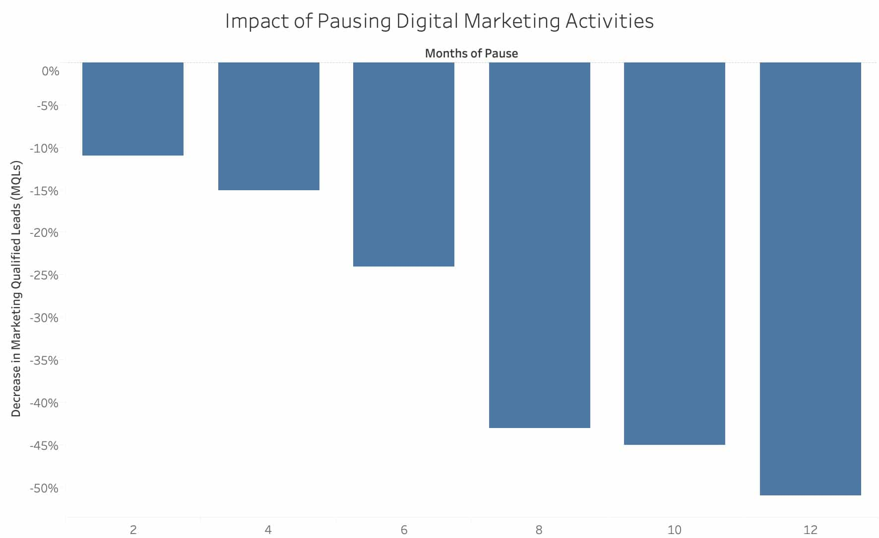Pausing your digital marketing activities can have long-term effects.