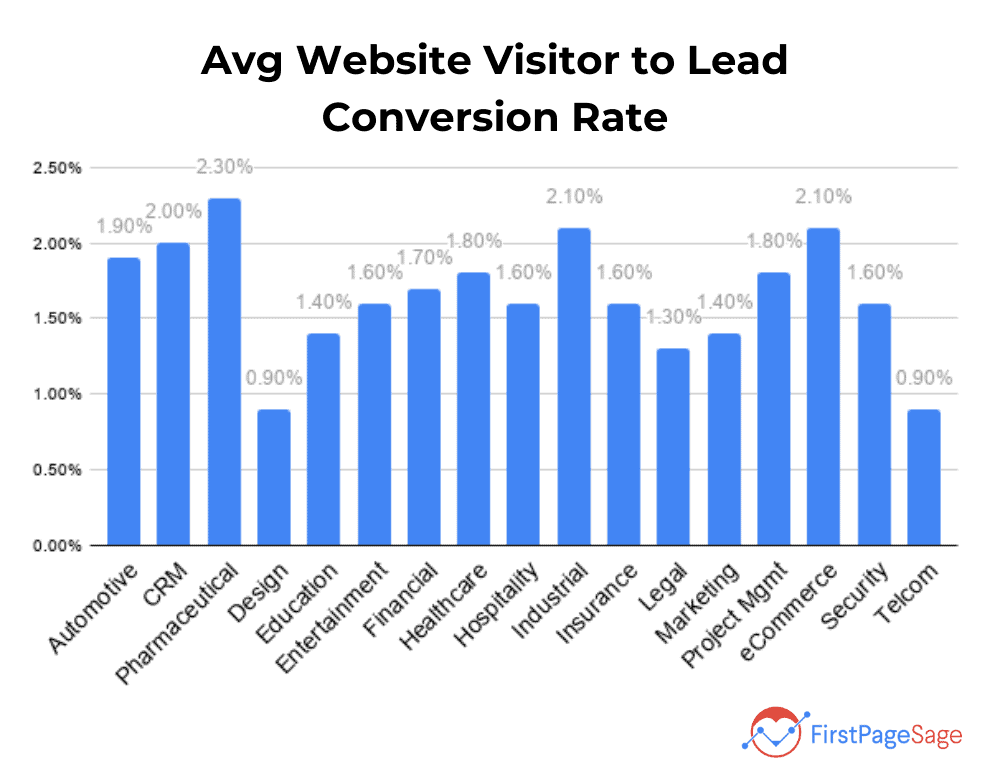 avg website visitor to lead conversion rate