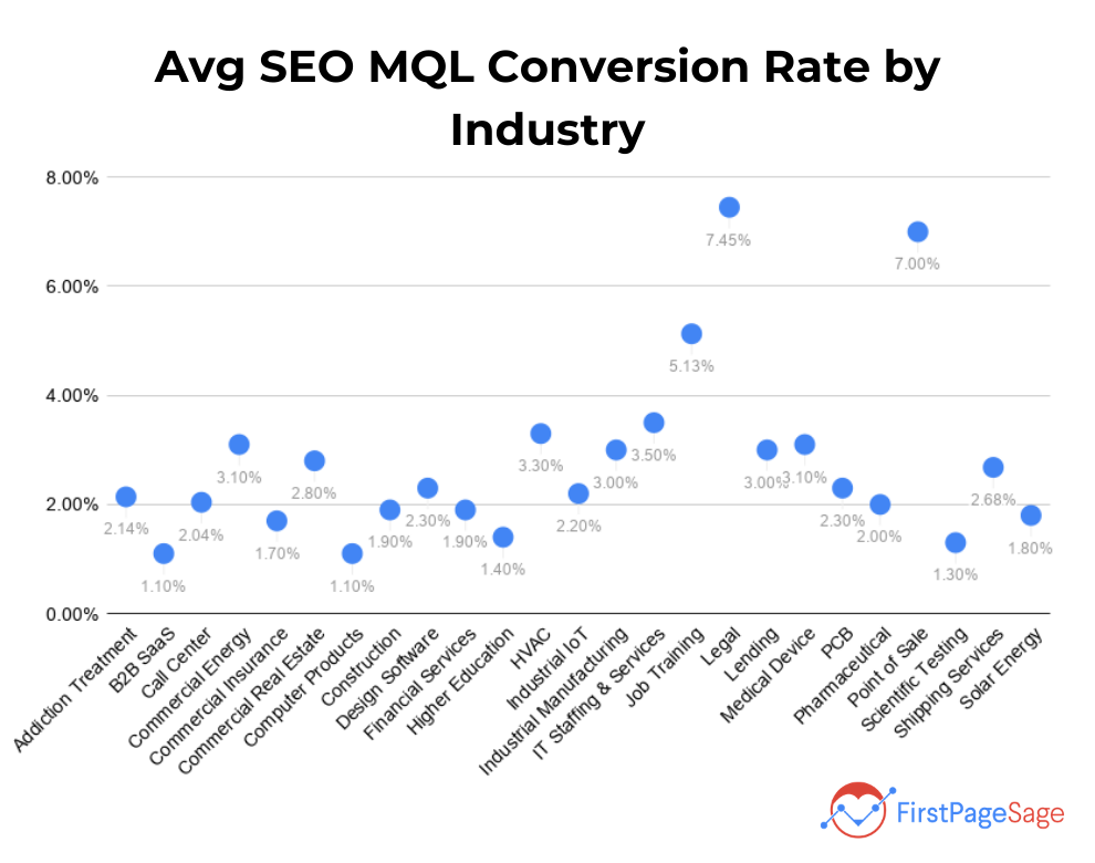 Avg SEO MQL Conversion Rate by Industry