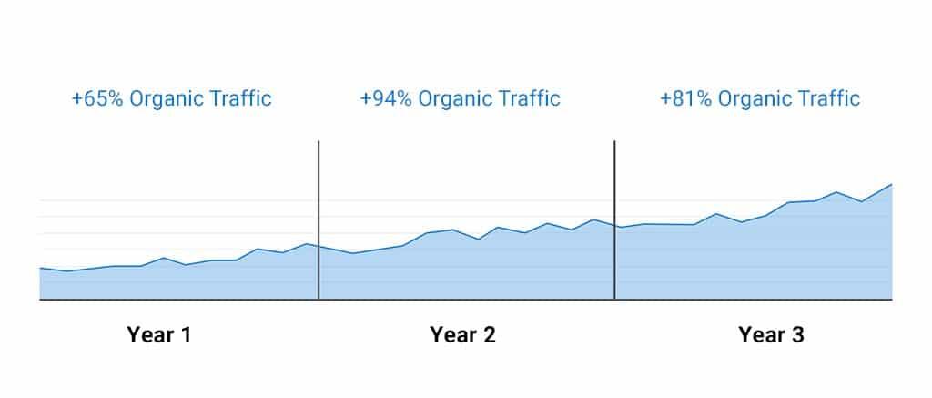 Organic Traffic for Lead Generation