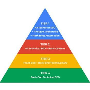 SEO-Agency-deliverable-pyramid (1)
