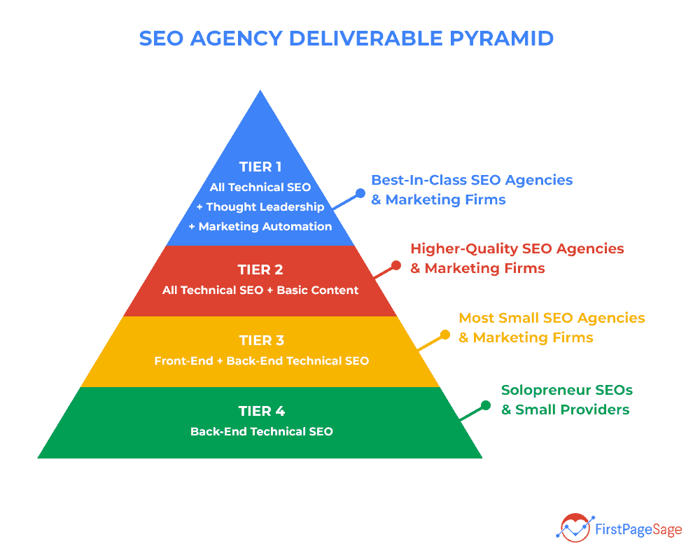 SEO agency deliverables