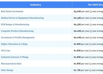 SEO-ROI-by-Industry-tn