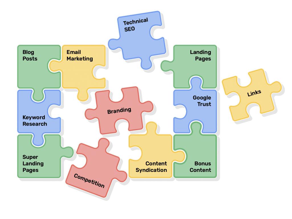 B2B Content Marketing Strategy 2020