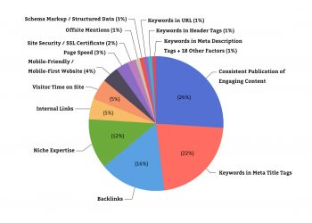 The-2021-Google-Algorithm-Ranking-Factors-Pie-Chart-tn