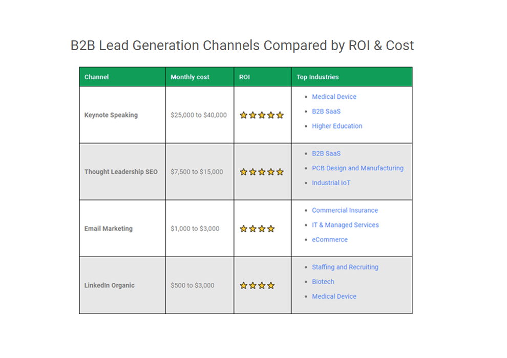 B2B Lead Generation Channels, Compared