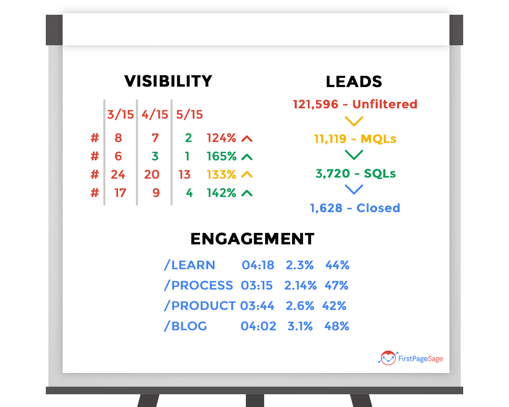 White board comparing visibility, engagement, and leads as the top 3 b2b lead generation metrics
