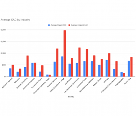 Average Customer Acquisition Cost (CAC) By Industry: B2B Edition
