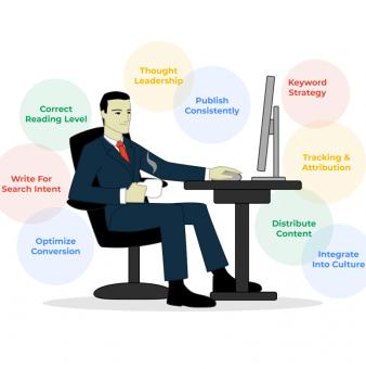 B2B Blogging Best Practices
