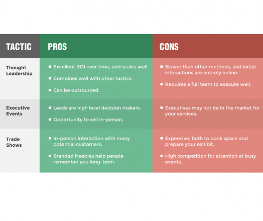 B2B Lead Generation Tactics: 3 High ROI Methods Compared