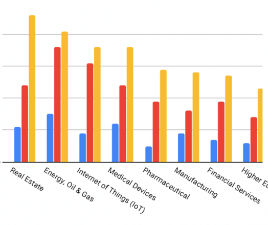 Content Marketing ROI Statistics by Industry