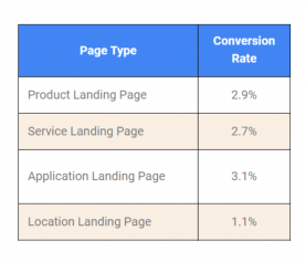 Average SEO Conversion Rate By Page Type