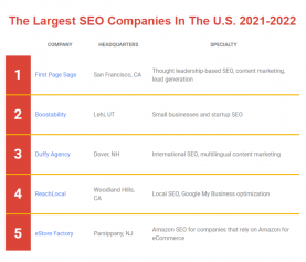 The Largest SEO Companies in the U.S. – 2021-2022