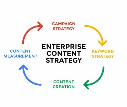 Enterprise Content Strategy: A Framework & Guide