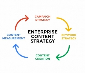Enterprise Content Strategy: A Framework & Guide