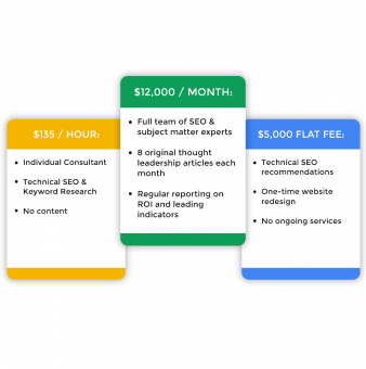 Enterprise SEO Pricing: Comparing Services and Costs