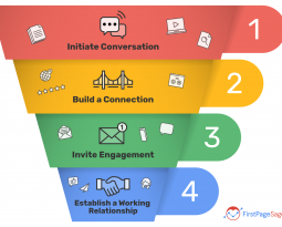 The B2B Content Marketing Funnel – Explained