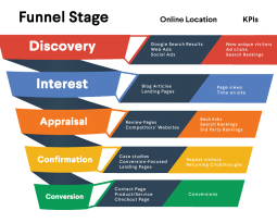 The Digital Marketing Funnel Stages, Explained