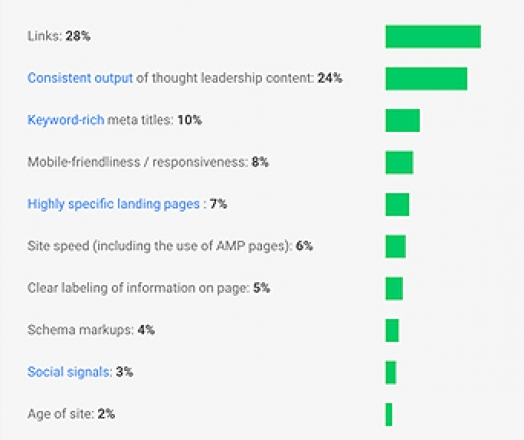 Your Guide to Google's Algorithm in 2017: All Ranking Factors, Updates & Changes