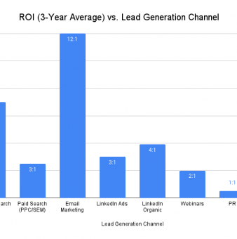 SaaS Customer Acquisition Strategy by the Numbers