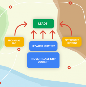 SEO Strategy for SaaS: The 5 Core Elements