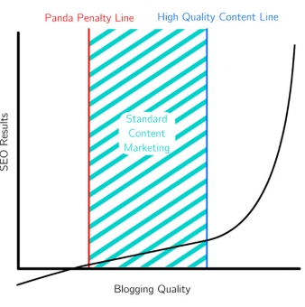 The High Quality Content Line: How to Write for SEO
