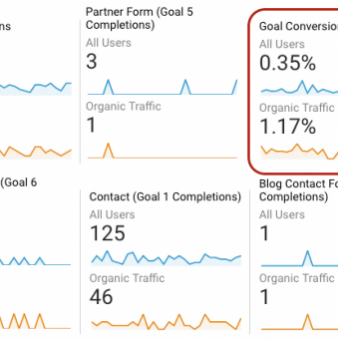 B2B Content Marketing Conversion Rates: 6 Ways to Increase Yours Past The Average